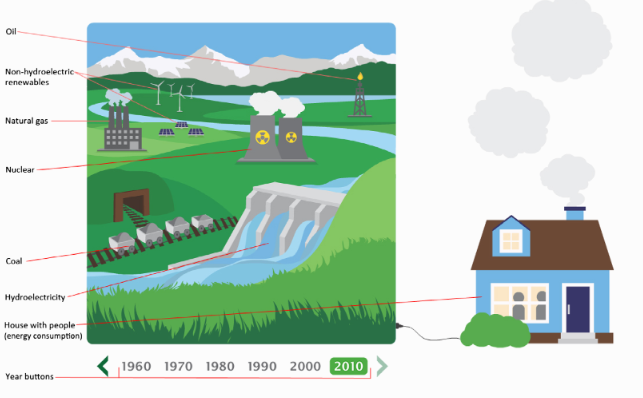 Labelled elements of an interactive visualization of secondary energy production and consumption in Canada from 1960 to 2010.